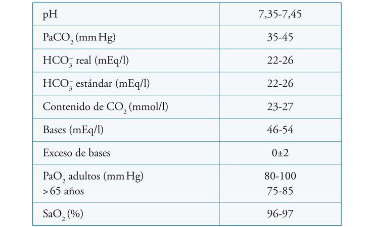Valores normales en sangre arterial