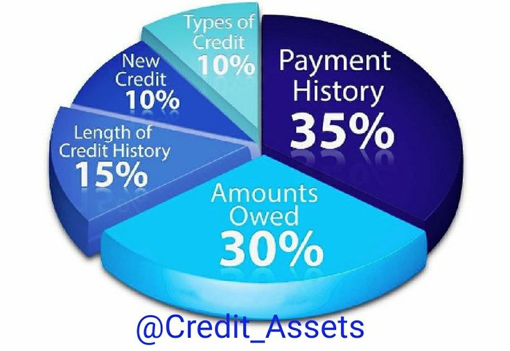 For those who may be a little confused about credit formula;how to obtain and maintain a great credit score...your credit is like a good gumbo - ingredients. Just the right mix & factors, creates a great #creditscore. My company is a Financial Literacy Company with #creditrepair being our flagship product. What is your current credit situation? Are you being denied loans or lines of credit? Looking to secure a #homeloan or refi a property but can't due to poor credit? www.bit.ly/willbeth