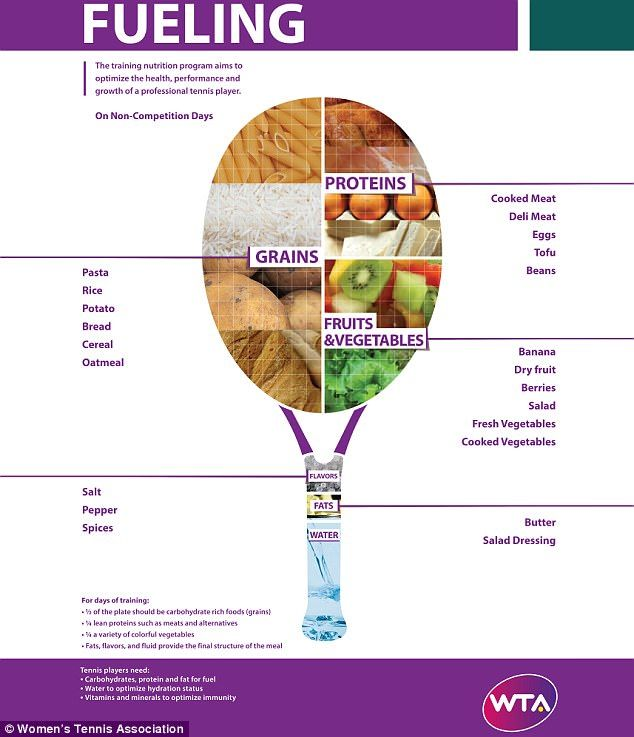 The Women's Tennis Association has put together this graphic showing how much of each food group a tennis player should eat on non-competition days and competition days