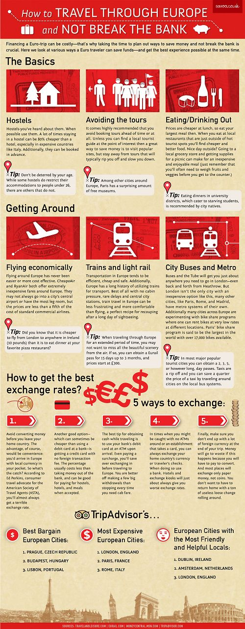 How to travel through Europe and not break the bank. - Infographic for emi