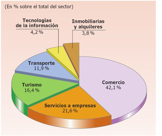 Principales actividades económicas del sector terciario español