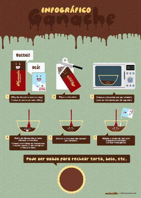 Infográfico (receita ilustrada) de Ganache