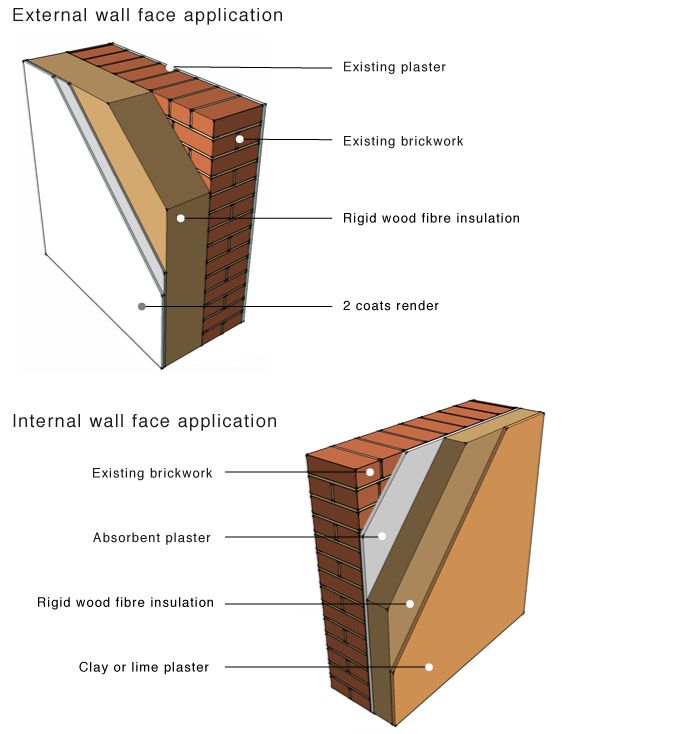 Retrofit masonry wall wood fibre insulation external and for External wall materials