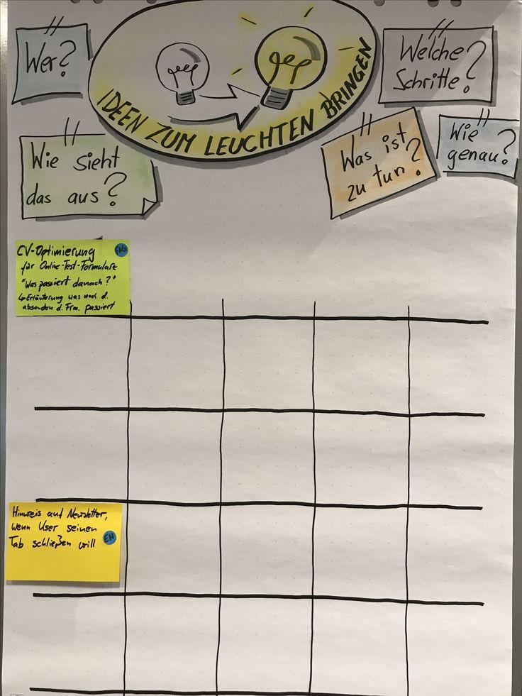 Ideenbox2 - Ideen werden ausgehängt und angereichert. Das Grid kann als morphologischer Kasten genutzt werden. Fragen, Bausteine und Variationen können so zu Umsetzungsideen führen.