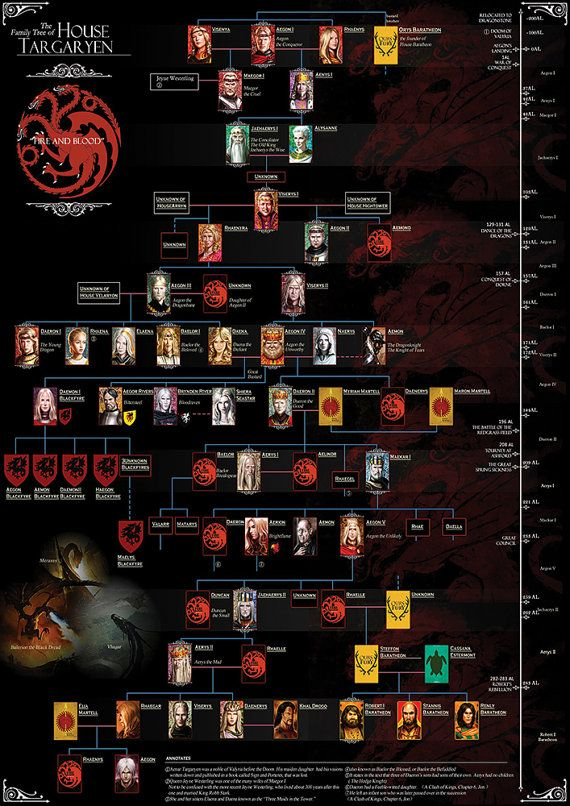 1000 ideas about targaryen family tree on pinterest game of thrones houses game of thrones. Black Bedroom Furniture Sets. Home Design Ideas