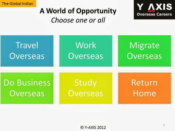 A world of opportunity awaits you abroad Choose one or all: Travel Overseas and/or Work Overseas and/or Migrate Overseas and/or Do Business Overseas and/or Study Overseas and/or Return Home and/or