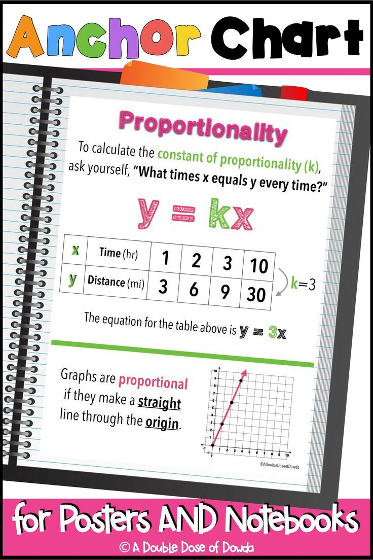 Proportionality Anchor Charts for Interactive Notebooks and Posters    Anchor charts [ 1104 x 736 Pixel ]