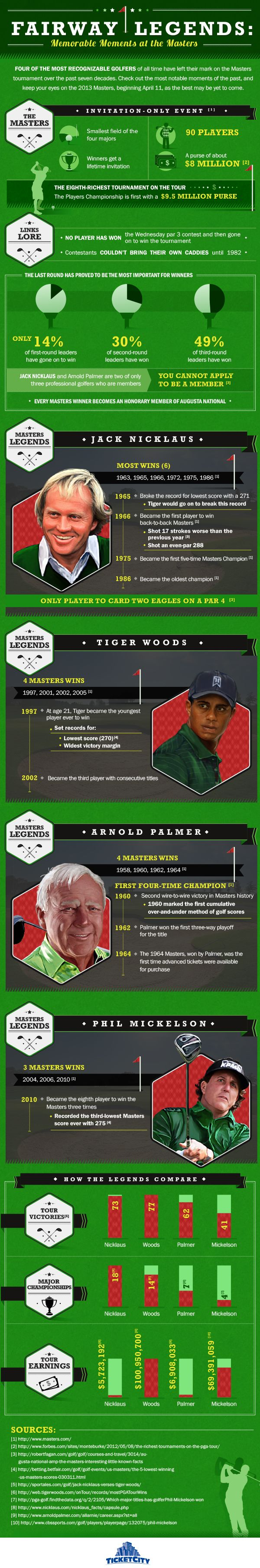 Memorable Moments at the Masters @ Pinfographics