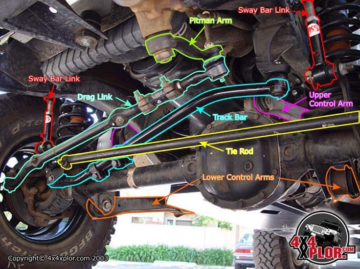 Underside of a Jeep front end labeling all the parts.