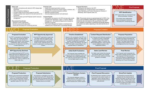 Rfp Process Workflow On Behance Rfp Proposal Management Rfp Response