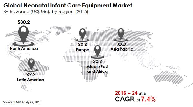 Neonatal Infant Care Equipment Market Key players GE Healthcare, Koninklijke Philips N.V., Medtronic, Drägerwerk AG & Co. KGaA, Natus Medical Incorporated, Fisher & Paykel Healthcare Limited, and others