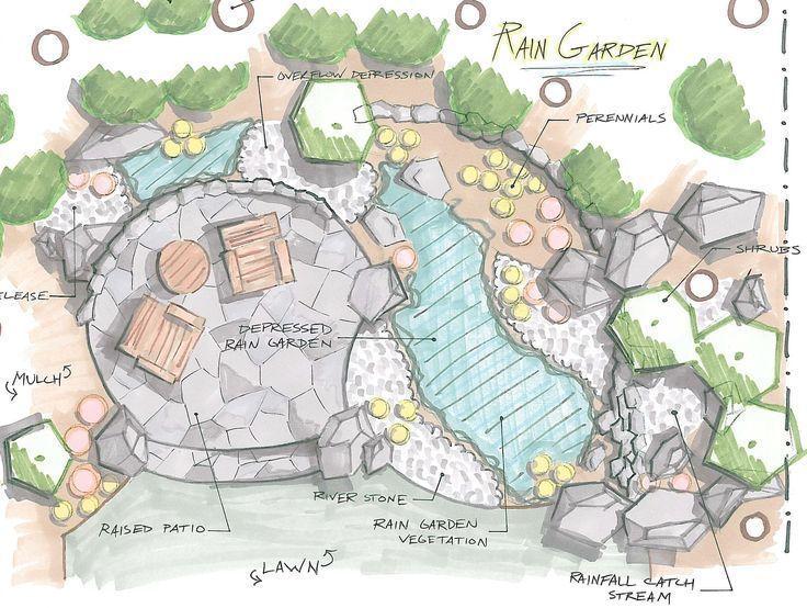 Landscape Gardening Jobs Middlesbrough This Gardening Landscape Design Price Design Garde In 2020 Garden Design Plans Landscape Design Drawings Landscape Design
