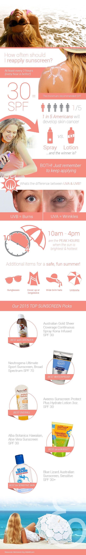 Summer Sunscreen Infographic