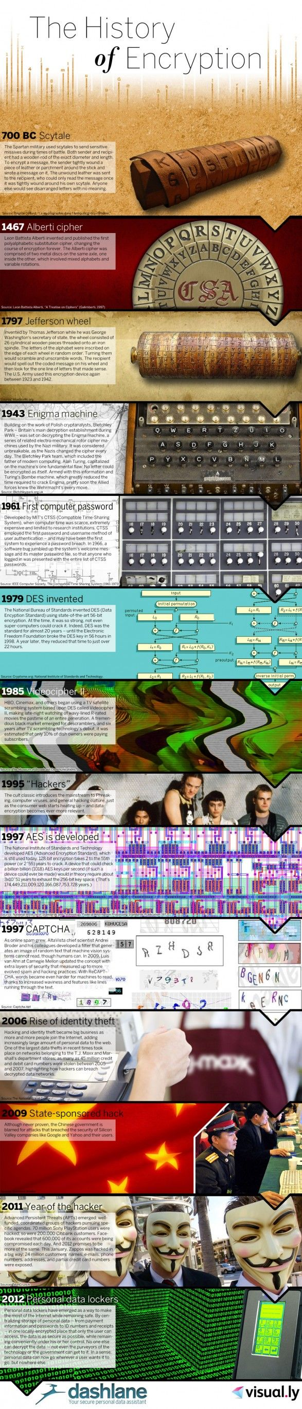 A history of encryption. Great stuff!