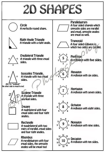 2D Shapes, Right Angle Triangle,  Isosceles Triangle, Scalene Triangle, Square, Rectangle, Rhombus, Parallelogram, Trapezoid, Pentagon, Hexagon, Octagon, Nonagon, Decagon, Circle, Geometry Terms to Know