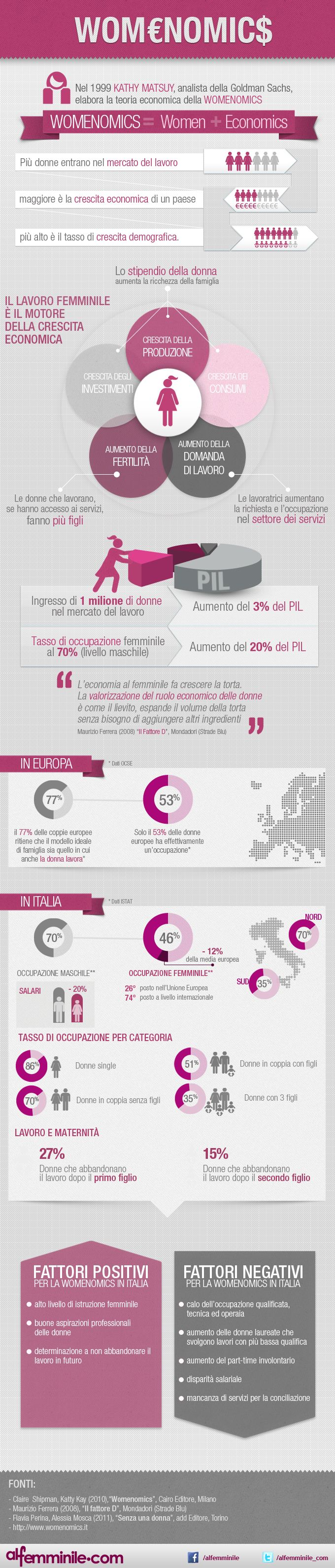 #Infografica sulla #Womenomics. Lavoro femminile e crescita economica