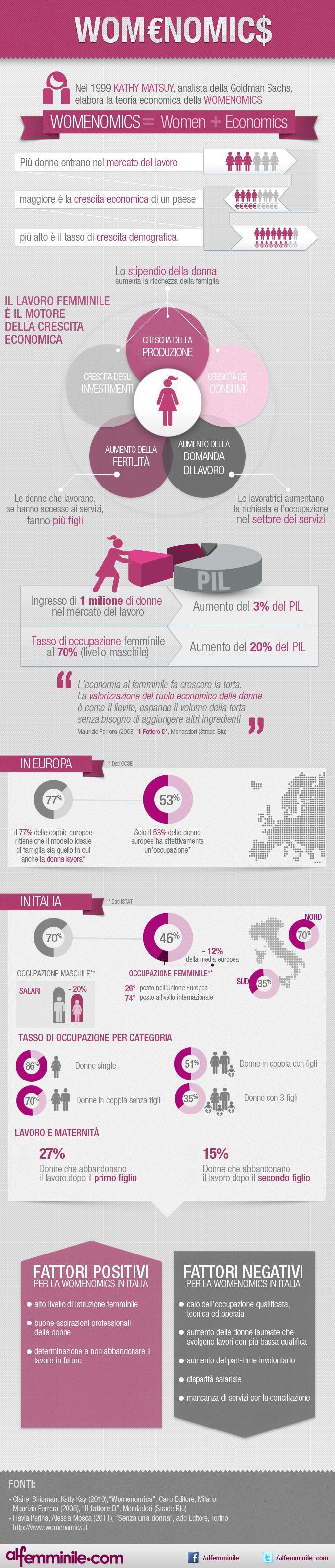 Womenomics: infografica