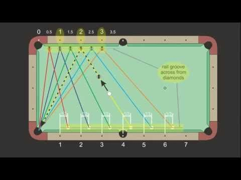 How to Aim bank shots in pool « Billiards ... - WonderHowTo