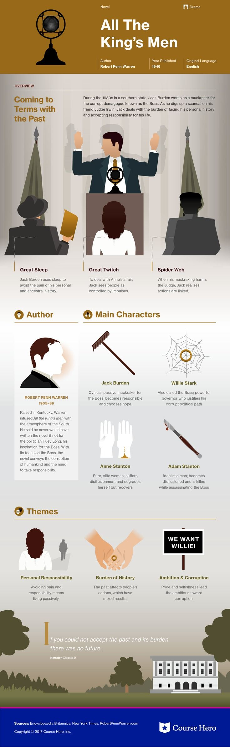 This @CourseHero infographic on All the King's Men is both visually stunning and informative!