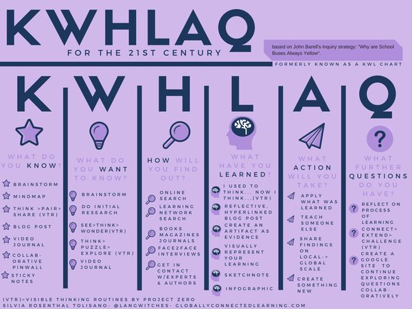 KWL chart for the 21st Century