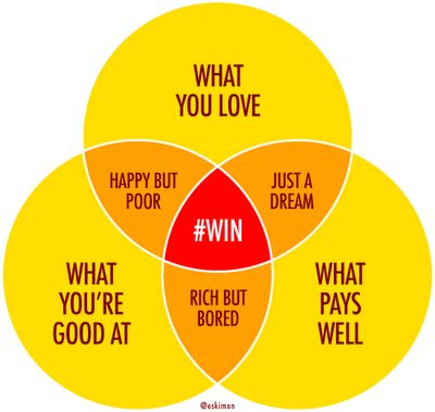 The sweet spot for the perfect career choice. Every young man or woman should sort this out to create a happy life. Wish the internet had been around when I was at University!