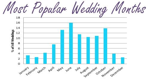 wedding season survival guide On most popular wedding months