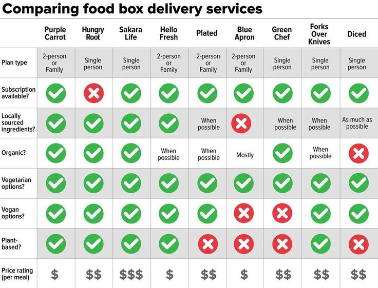 9 meal delivery services: Which one is right for you?