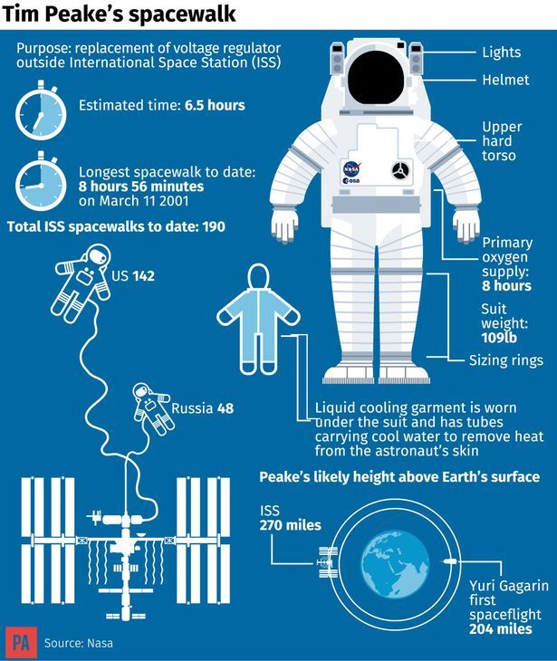 British astronaut Tim Peake steps outside the International Space Station (ISS)…