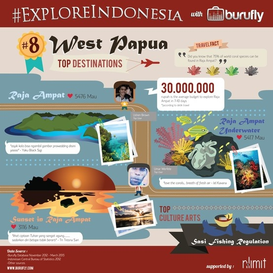 Interesting Facts of West Papua from www.burufly.com