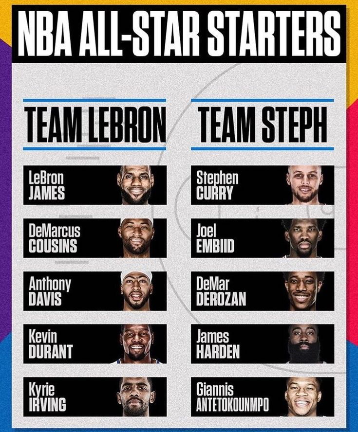 Which team do you think will win the all-star game? I think Lebrons team will. Comment down below and tag your friends  #Nba #mvp #warriors #cavs #celtics #rockets #spurs #lebron #curry #kd #durant #kingjames #rookie #mj #kobe #playoffs #lakers #sixers #clippers #miamiheat #goat #dubnation #allincle #harden #westbrook #jharden13 #russ #kyrie #toronto #raptors