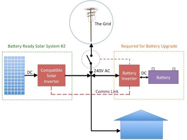 ac coupling block diagram with communicating inverters