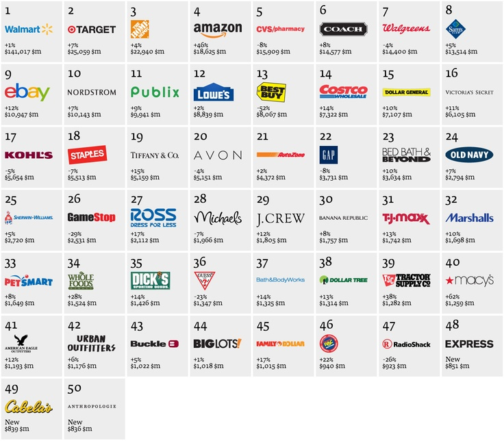 Interbrand Reveals the Best Retail Brands of 2013 (And The Ones Losing Their Luster) - Forbes