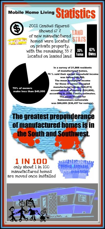 Manufactured Housing Infographic  Mobile Home Infographic  http://www.mobilehomeliving.org/2011/11/mobile-home-living-infographic.html