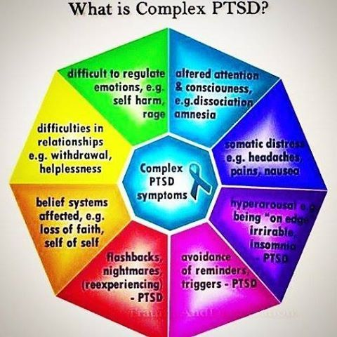 What is COMPLEX POST TRAUMATIC STRESS DISORDER?