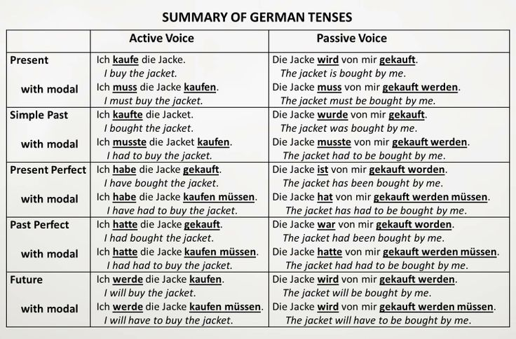German Passive Voice - Learn German easily with language ...