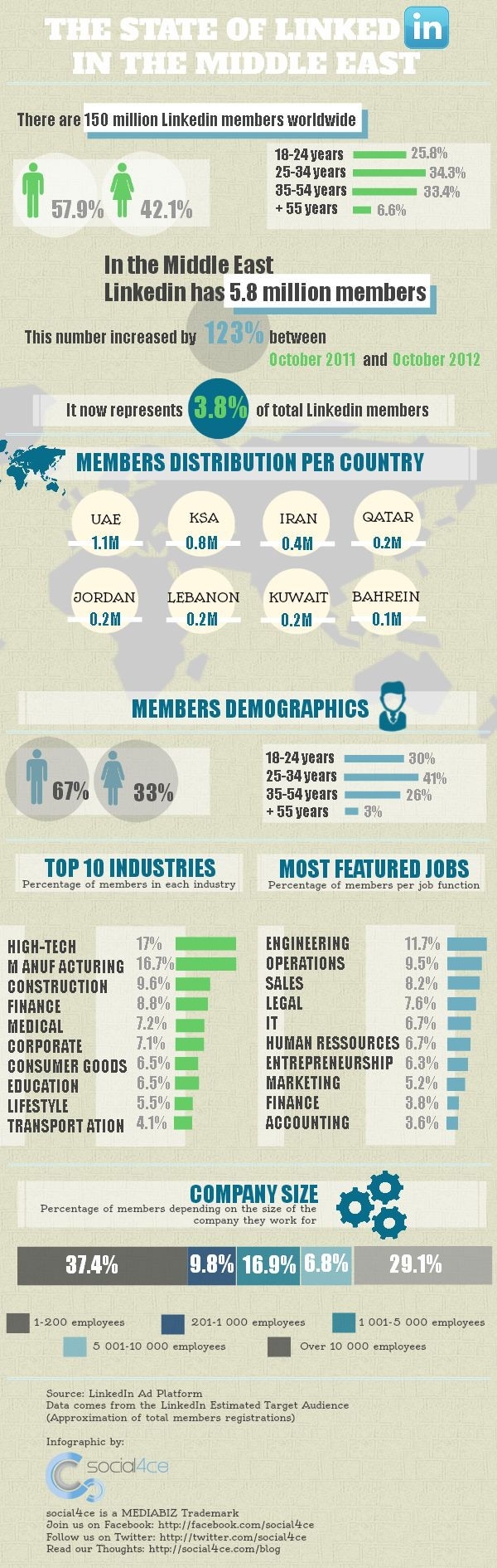 The state of LinkedIn in the Middle East  - the UAE and Saudi Arabia lead in numbers of LinkedIn members (Wamda / Social4ce)