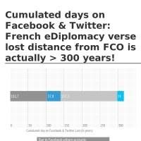 Cumulated days on Facebook & twitter