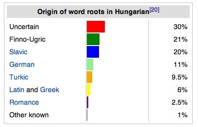 "On the origins of Hungarian via Wikipedia from A nyelv és a nyelvek (""Language and languages""), edited by István Kenesei. Akadémiai Kiadó, Budapest, 2004, ISBN 963-05-7959-6, p. 134)"