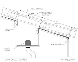 Image result for concealed gutter