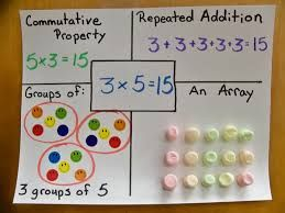 Commutative Property of Multiplication It would be fun to create this chart for 0x and 1x, especially for students who would benefit from seeing what these facts look like.