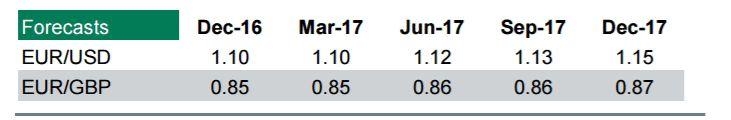 Credit Agricole о евро http://krok-forex.ru/news/?adv_id=10178 взгляд эксперта: На наш взгляд, есть два ключевых фактора, которые будут влиять на перспективы евро. Первым из них является риск для ближайших перспектив роста в еврозоне, вытекающих из возрождающихся политических рисков и сохраняющейся слабости в банковском секторе. Мы ожидаем, что эти риски усилятся в преддверии итальянского конституционного референдума в ноябре, голландских всеобщих выборов в марте следующего года, выборов…