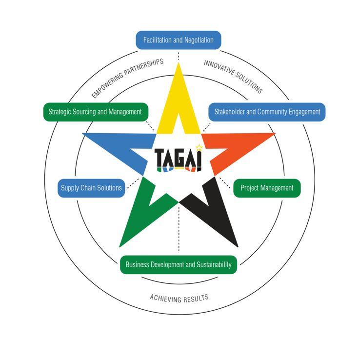 www.tagaimanagementconsultants.com.au