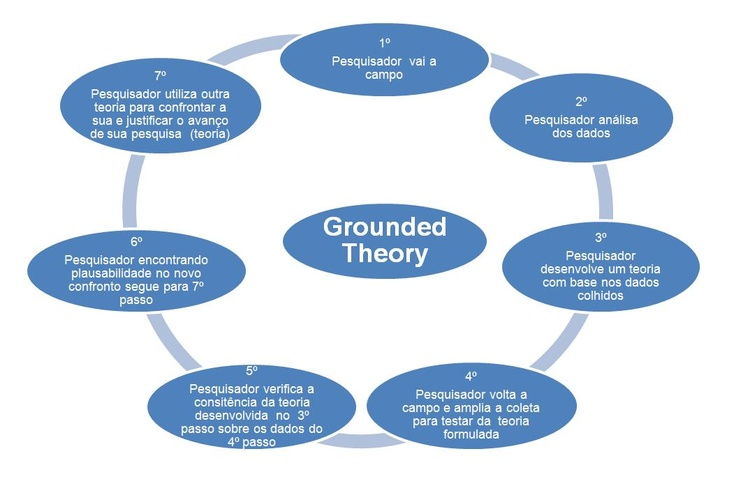 master thesis grounded theory Western university scholarship@western electronic thesis and dissertation repository april 2011 a descriptive study utilizing grounded theory: the moral-reasoning process of coaches.