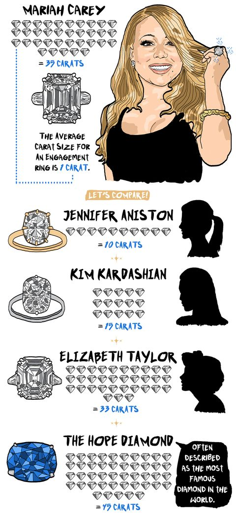 Mariah Carey's 35-carat engagement ring from James Packer is huge, and these illustrations will help you understand just how huge!
