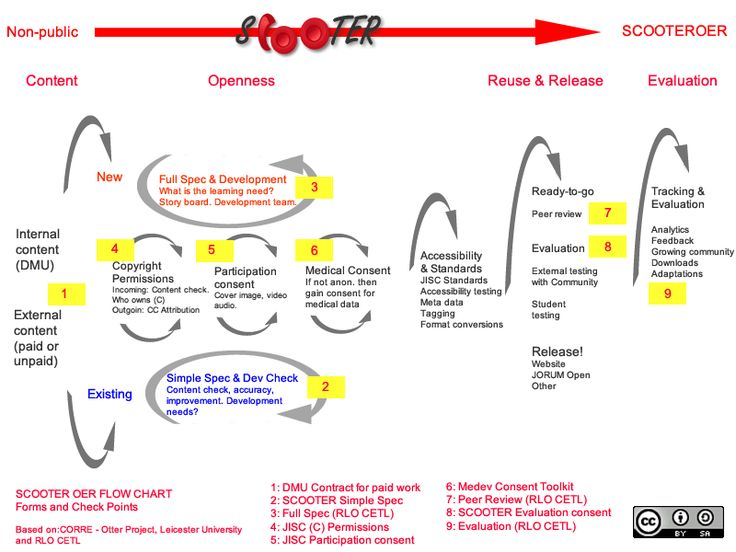 SCOOTER OER Production Workflow Diagram