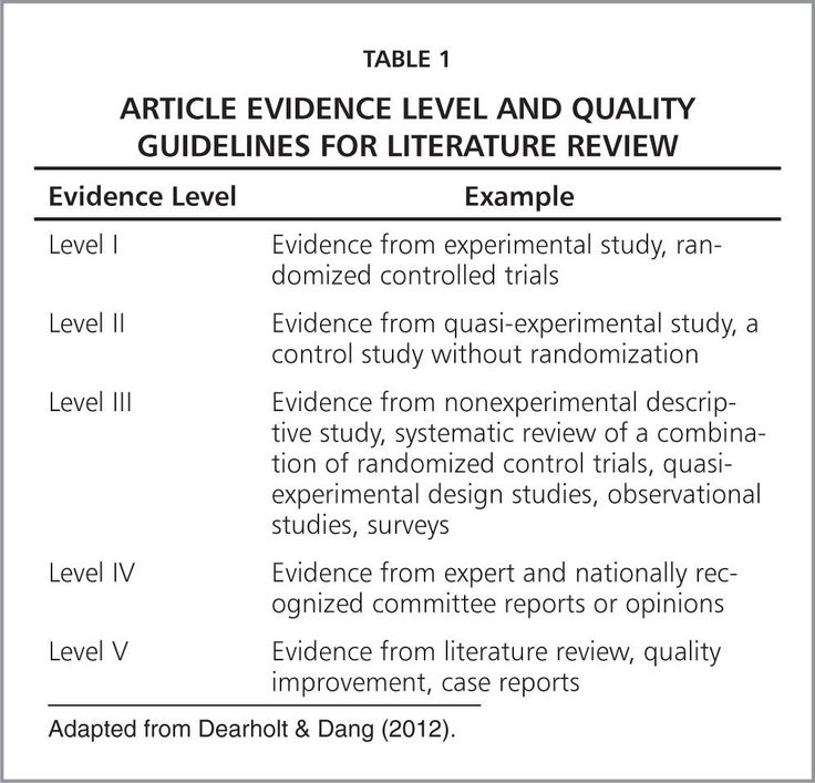Best Literature Review Images On   Literature