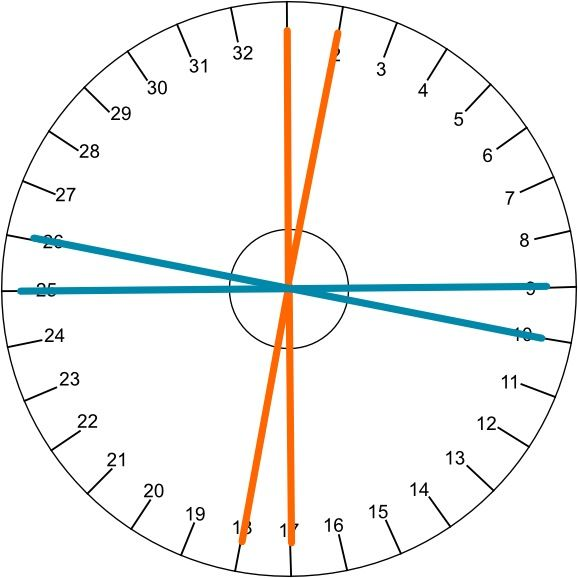 Tutorial - site that has a video on using a kumihimo wheel. It also has links for other pages that allow you to design your own patterns and print your own kumihimo disk template (in a range of sizes and string numbers).