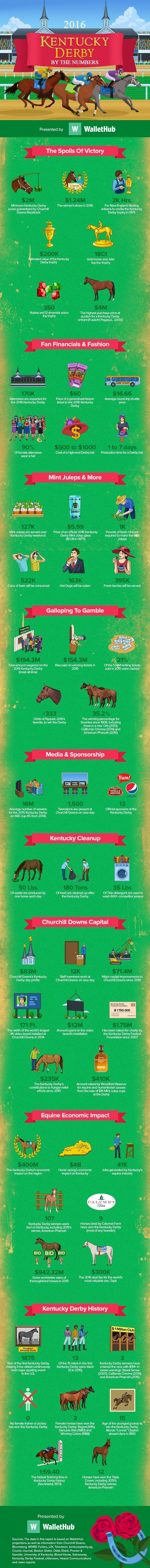 Mint Juleps, Fancy Hats and Lots of Trash: The Kentucky Derby by the Numbers…