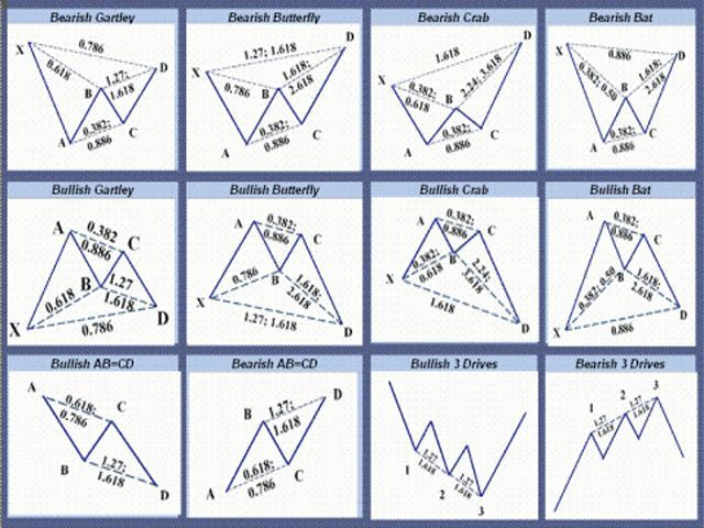 Harmonic Patterns Forextradingandforexcourses Coursesforforex