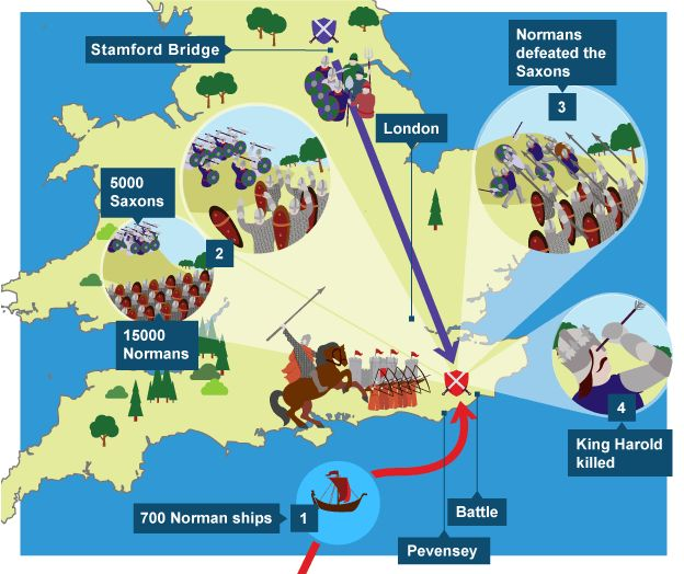 Map showing where the battle Hastings took place - 1) 700 Norman ships. 2) 15000 Normans - 5000 Saxons. 3) Normans defeated the Saxons. 4) King Harold killed.